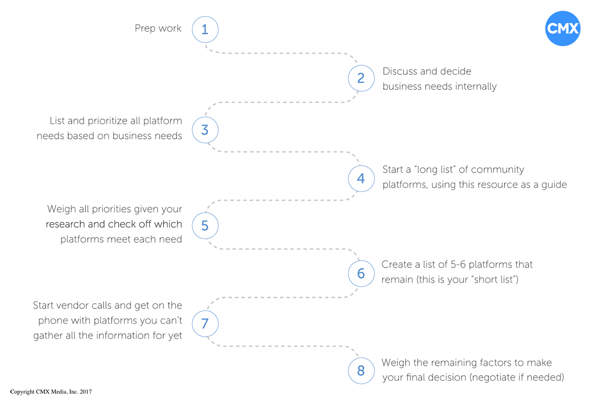 CMX---Guide-to-Choosing-the-Right-Platform-for-Your-Community1