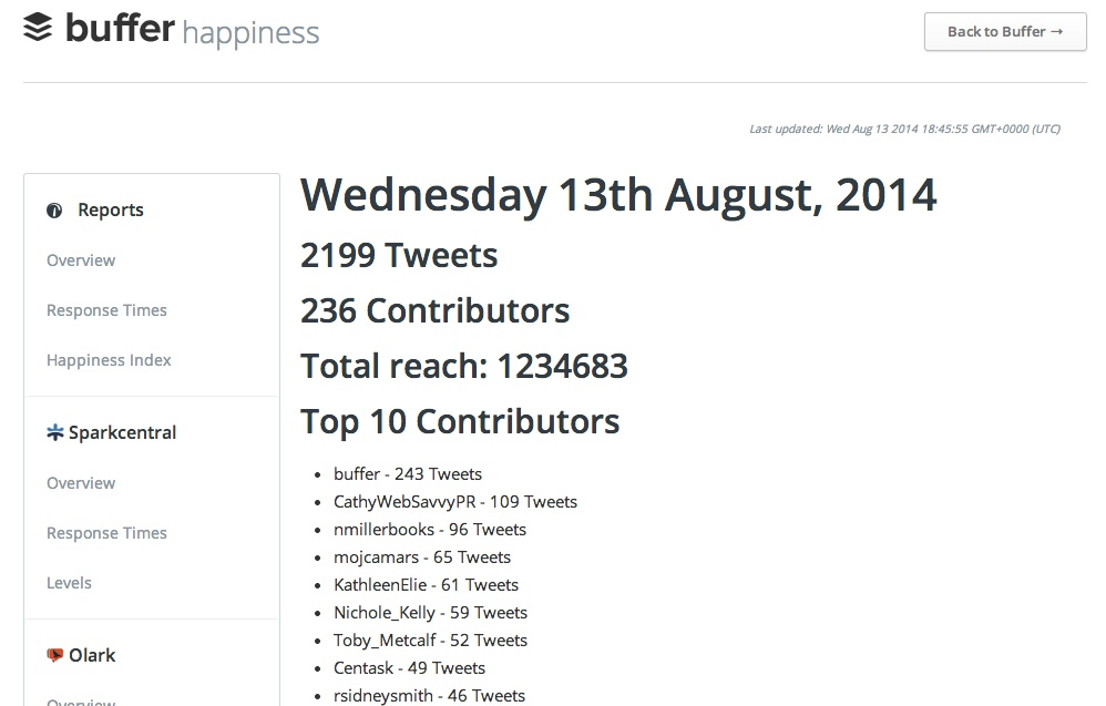 Buffer's open happiness dashboard, showing top participants by day using their #bufferchat hashtag
