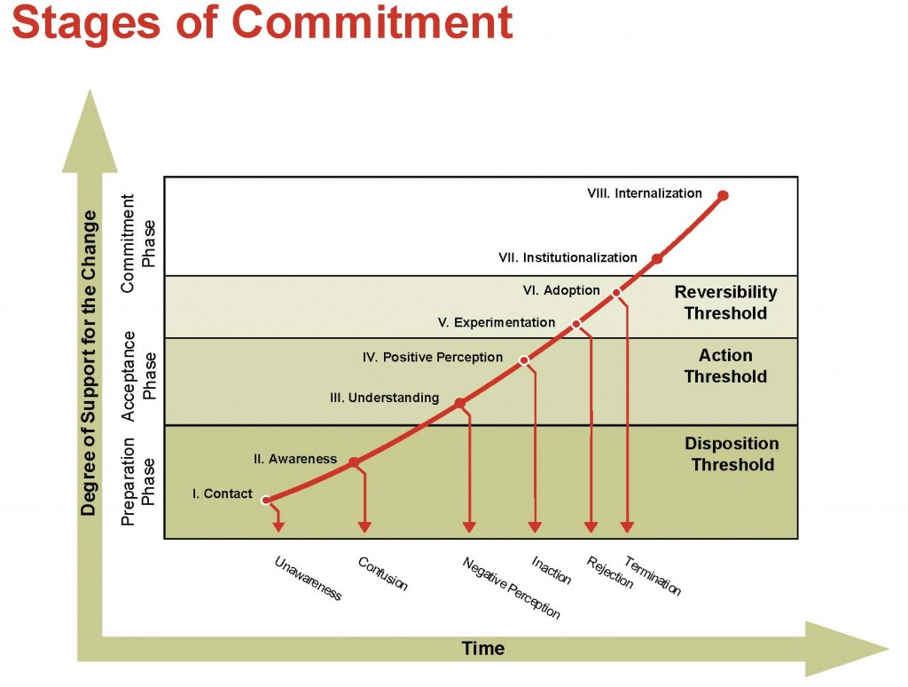 daryl conner commitment curve cmx offline