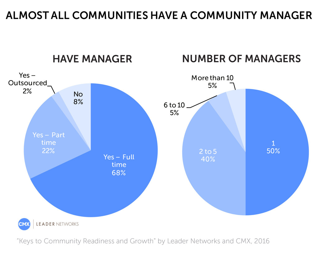 Number of CMs