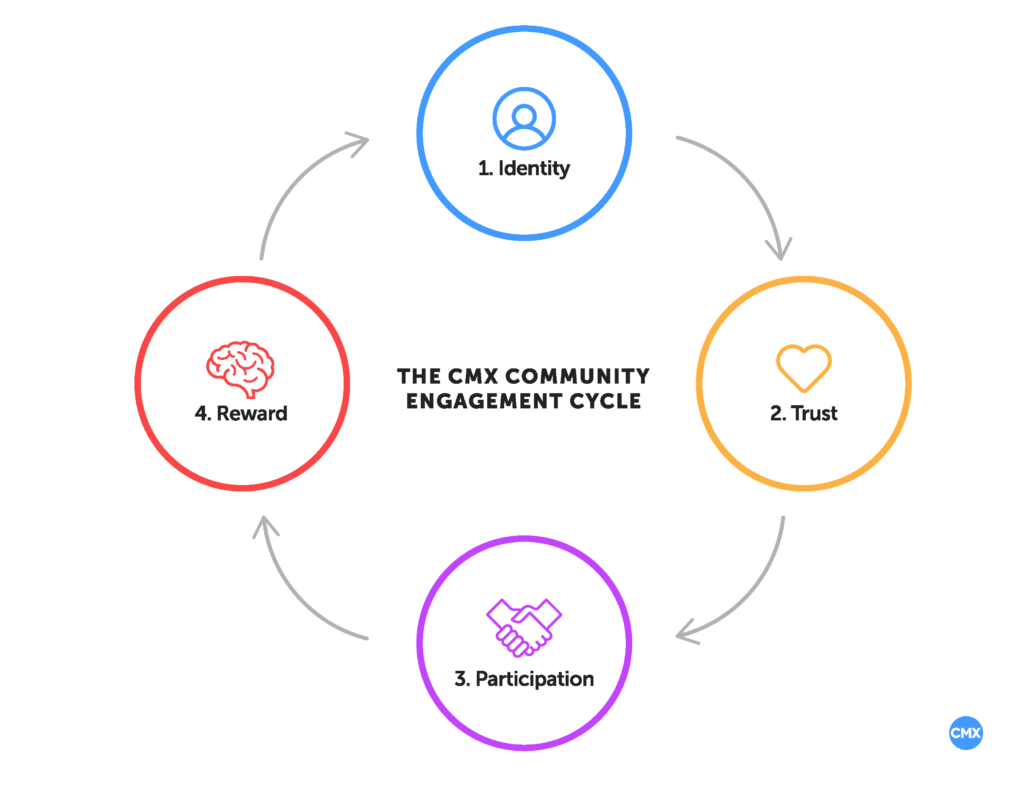 Community Engagement Cycle